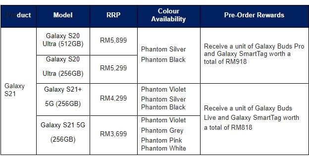 The Galaxy S21 5G Ultra Price in Malaysia