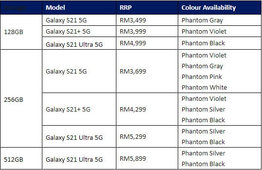 Retail price for all the S21 models