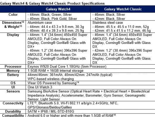 Specifications for Galaxy Watch4